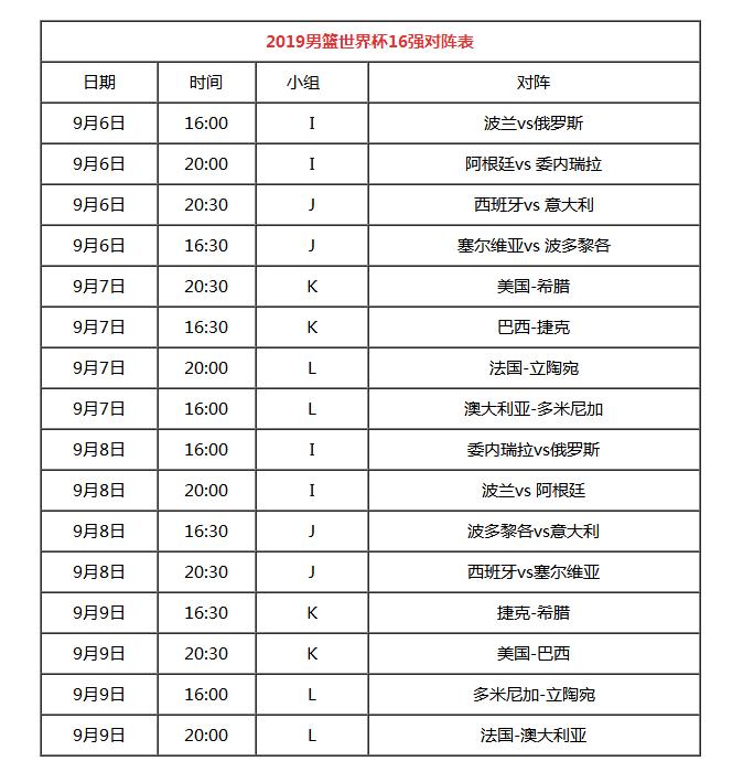 2019男篮世界杯16强对阵表