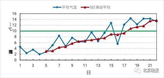北京入春时间及入春标准 2020年北京入春时间