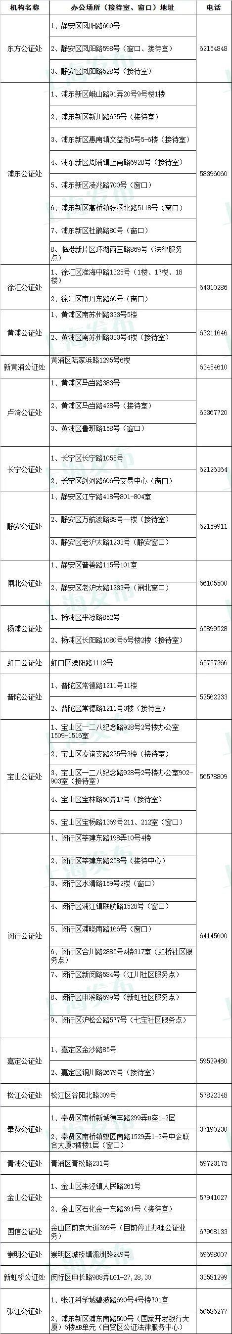 上海公证处名单、地址及电话一览表 ( 23家 )